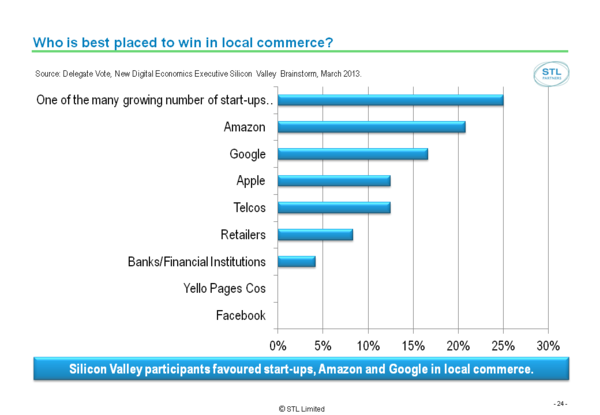 Silicon Valley 2013 Event Report Slides (FinalDraft) Figure 8 Commerce winners.png